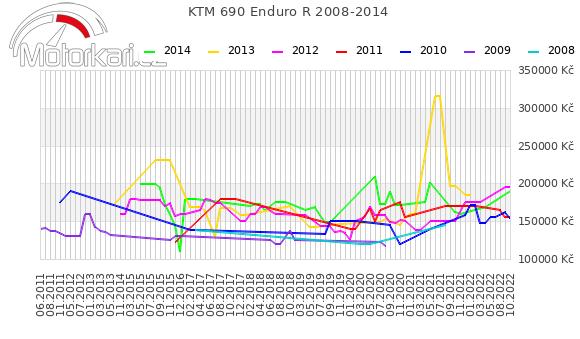 KTM 690 Enduro R 2008-2014
