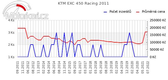 KTM EXC 450 Racing 2011