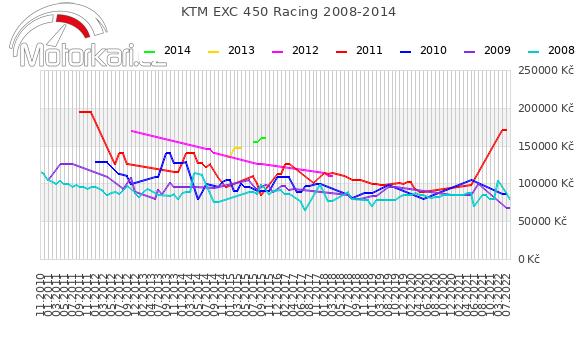 KTM EXC 450 Racing 2008-2014