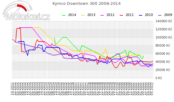 Kymco Downtown 300 2008-2014