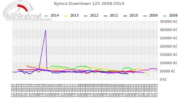Kymco Downtown 125 2008-2014