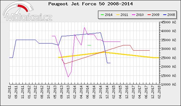 Peugeot Jet Force 50 2008-2014