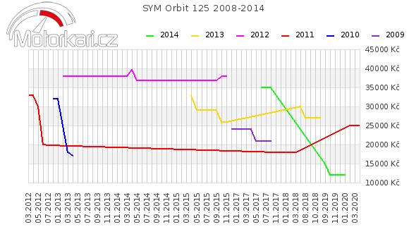 SYM Orbit 125 2008-2014