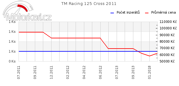 TM Racing 125 Cross 2011