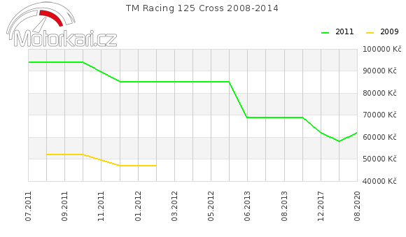 TM Racing 125 Cross 2008-2014
