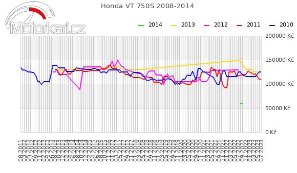 Honda VT 750S 2008-2014