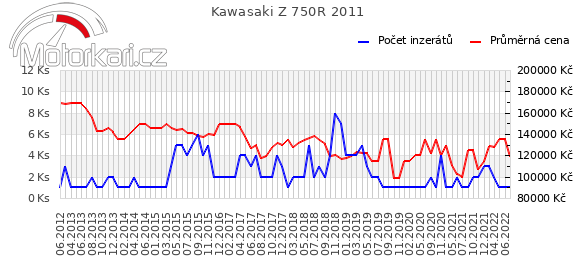 Kawasaki Z 750R 2011
