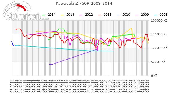 Kawasaki Z 750R 2008-2014