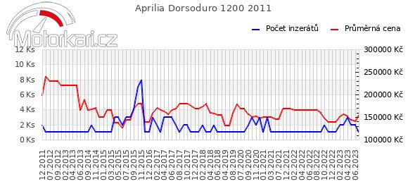 Aprilia Dorsoduro 1200 2011