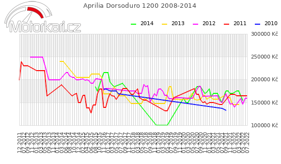 Aprilia Dorsoduro 1200 2008-2014