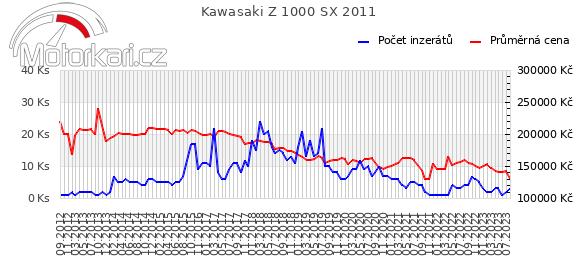 Kawasaki Z 1000 SX 2011