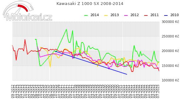Kawasaki Z 1000 SX 2008-2014