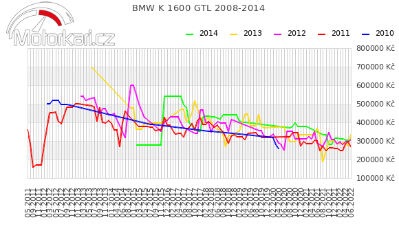 BMW K 1600 GTL 2008-2014