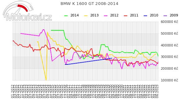 BMW K 1600 GT 2008-2014