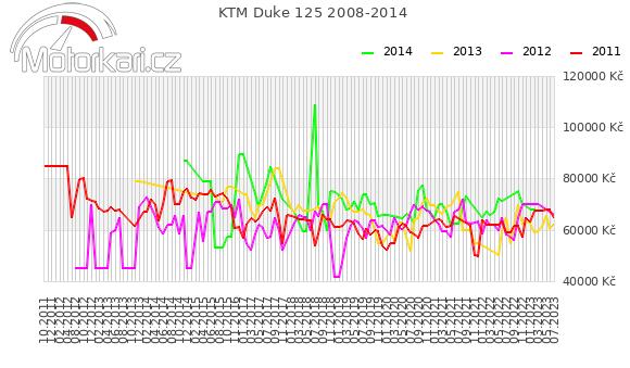 KTM Duke 125 2008-2014