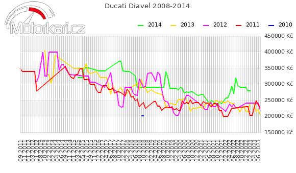 Ducati Diavel 2008-2014