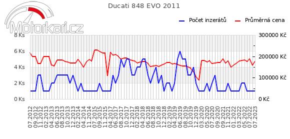 Ducati 848 EVO 2011