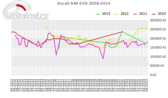 Ducati 848 EVO 2008-2014