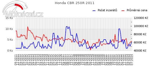 Honda CBR 250R 2011