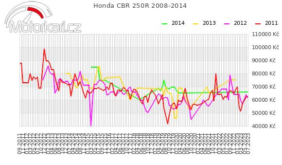 Honda CBR 250R 2008-2014