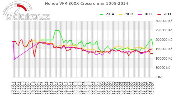 Honda VFR 800X Crossrunner 2008-2014