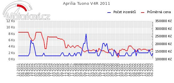 Aprilia Tuono V4R 2011