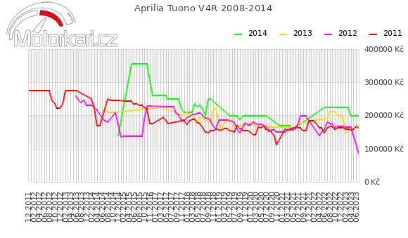Aprilia Tuono V4R 2008-2014