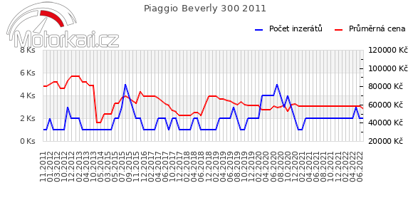 Piaggio Beverly 300 2011