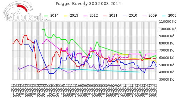 Piaggio Beverly 300 2008-2014