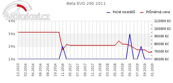 Beta EVO 290 2011