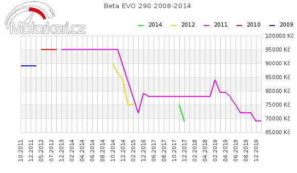 Beta EVO 290 2008-2014