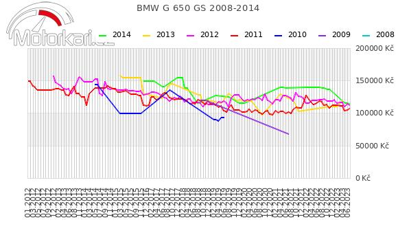 BMW G 650 GS 2008-2014
