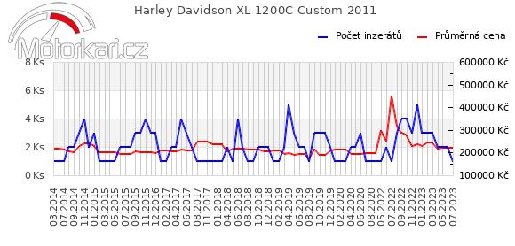 Harley Davidson XL 1200C Custom 2011