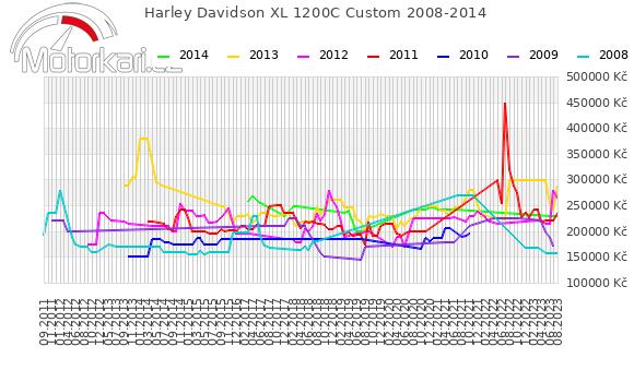 Harley Davidson XL 1200C Custom 2008-2014