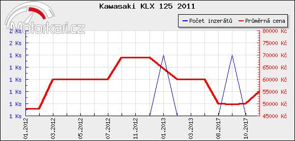 Kawasaki KLX 125 2011