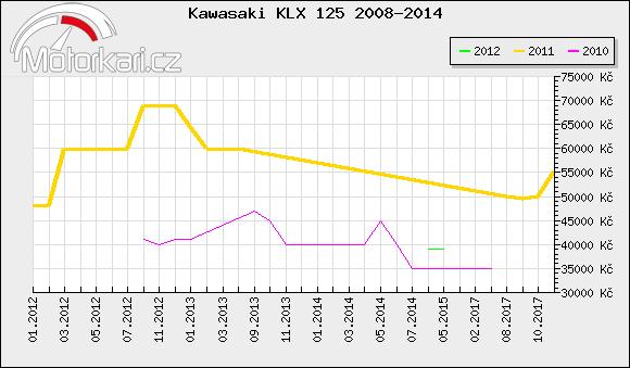 Kawasaki KLX 125 2008-2014