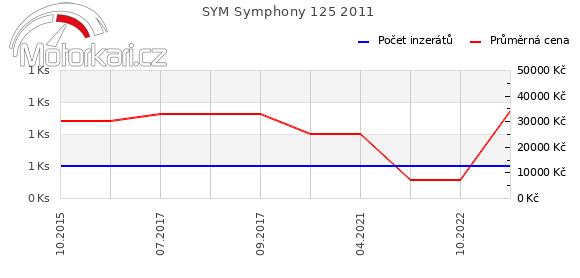 SYM Symphony 125 2011