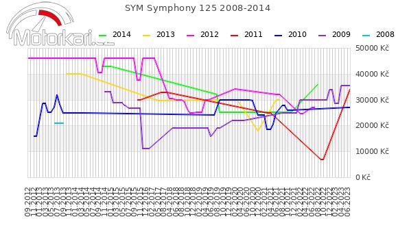 SYM Symphony 125 2008-2014