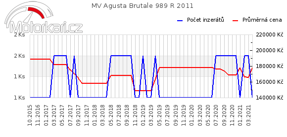 MV Agusta Brutale 989 R 2011