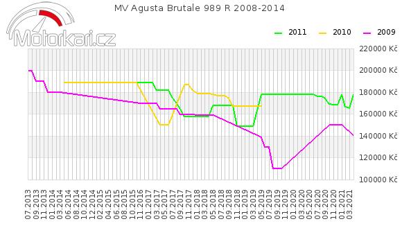 MV Agusta Brutale 989 R 2008-2014