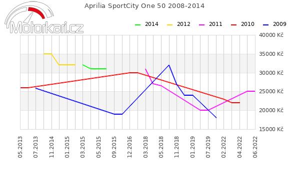 Aprilia SportCity One 50 2008-2014