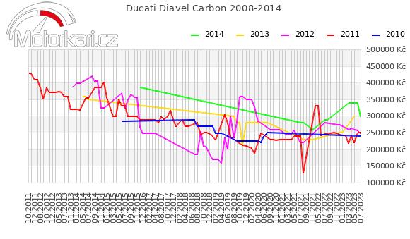 Ducati Diavel Carbon 2008-2014
