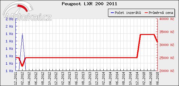 Peugeot LXR 200 2011