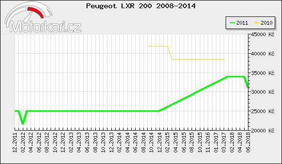 Peugeot LXR 200 2008-2014