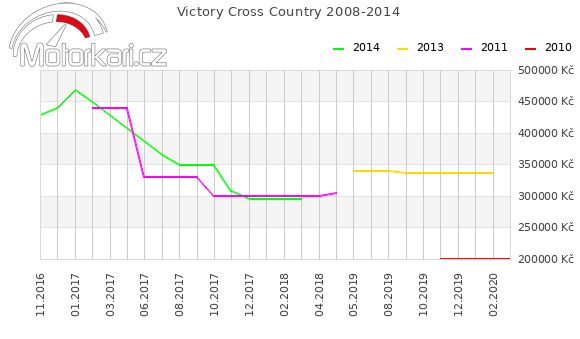 Victory Cross Country 2008-2014