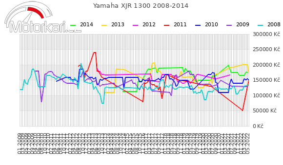 Yamaha XJR 1300 2008-2014