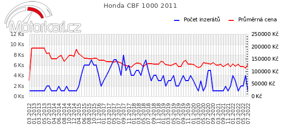 Honda CBF 1000 2011