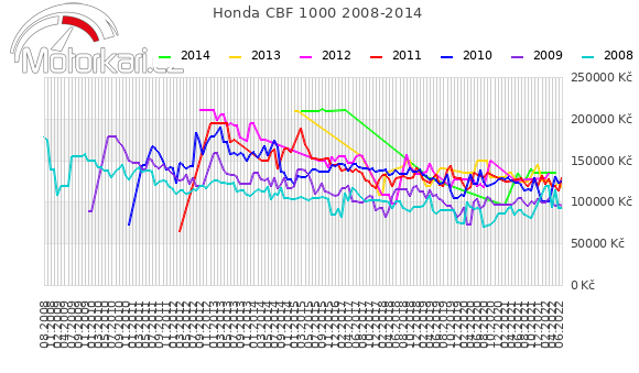 Honda CBF 1000 2008-2014