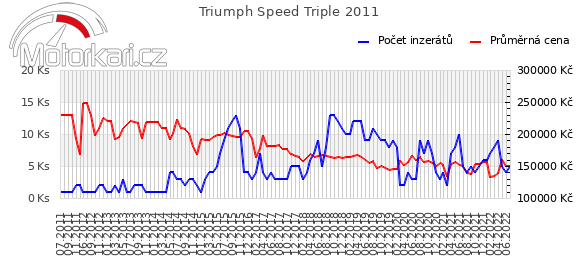 Triumph Speed Triple 2011