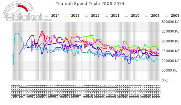 Triumph Speed Triple 2008-2014